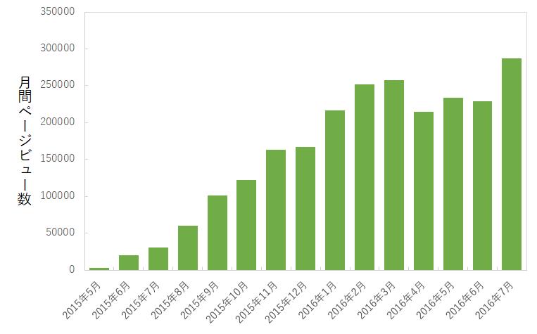自動車関連サイトの月間ページビュー数