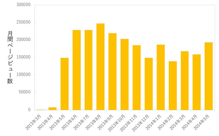 ある情報サイトの月間ページビュー数
