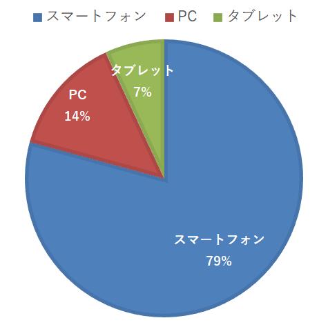 デバイス別アクセス統計