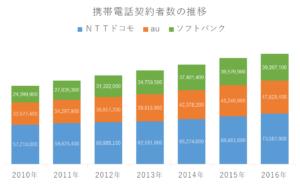 携帯電話事業者別契約者数の推移(2010~2016年)