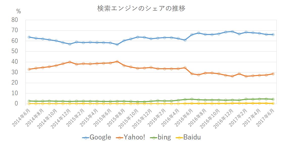 2014年6月~2017年6月までの検索エンジンのシェアの推移