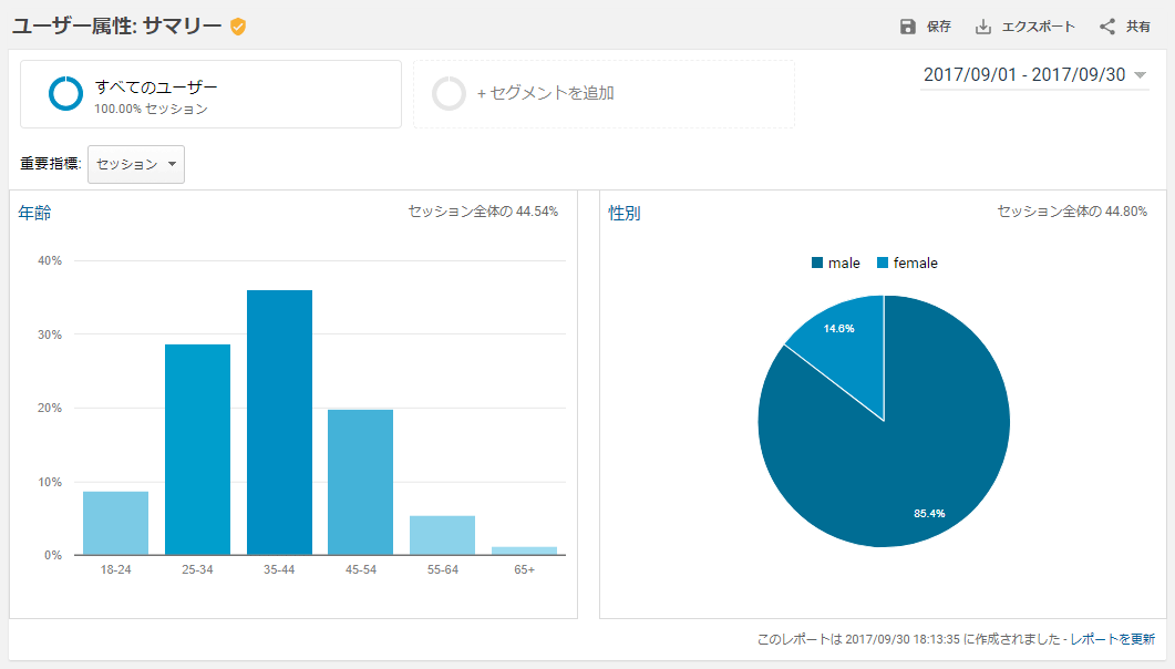 Google Analytics・ユーザー属性