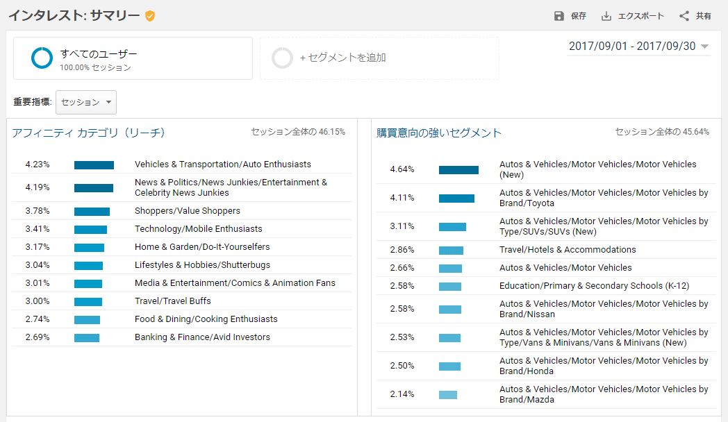 Google Analytics・インタレスト
