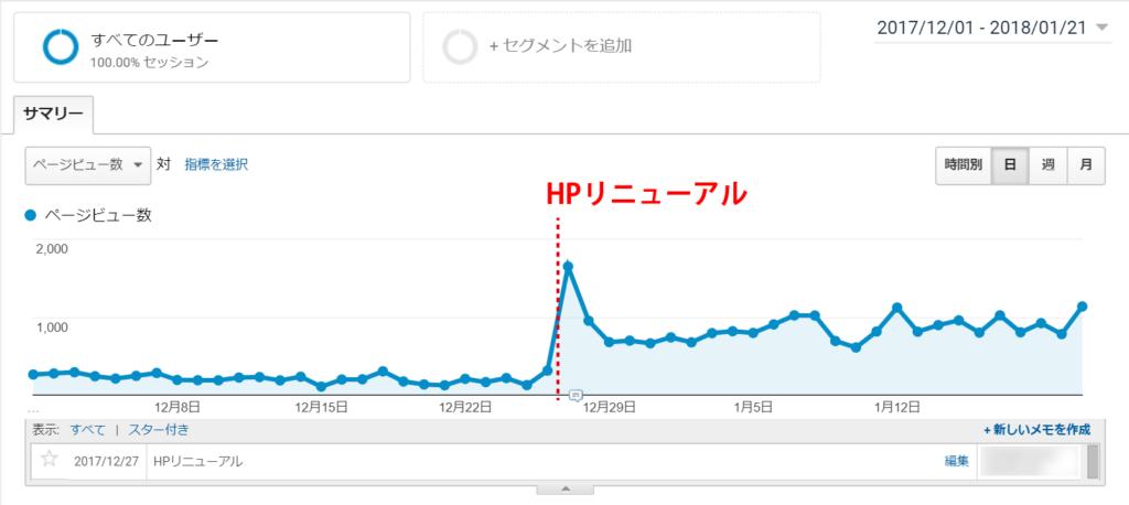 HPリニューアル後のページビュー数の増加